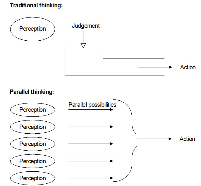 Illustration of de Bono's Traditional thinking and Parallel thinking