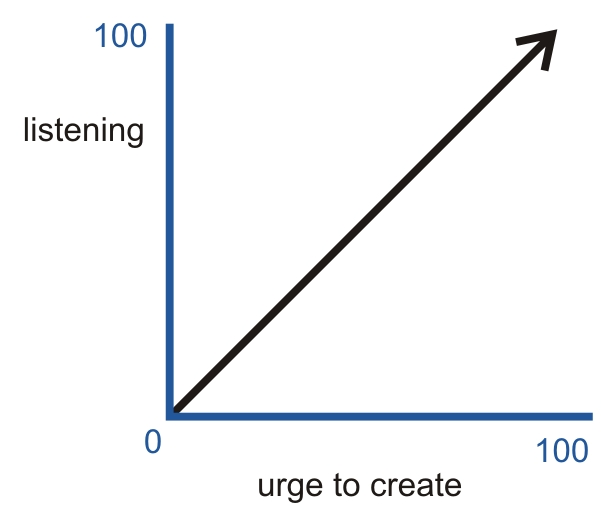 Graph 2: Listening vs urge to create.