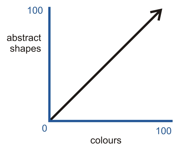 Graph 3: Abstract shapes vs intense colours.
